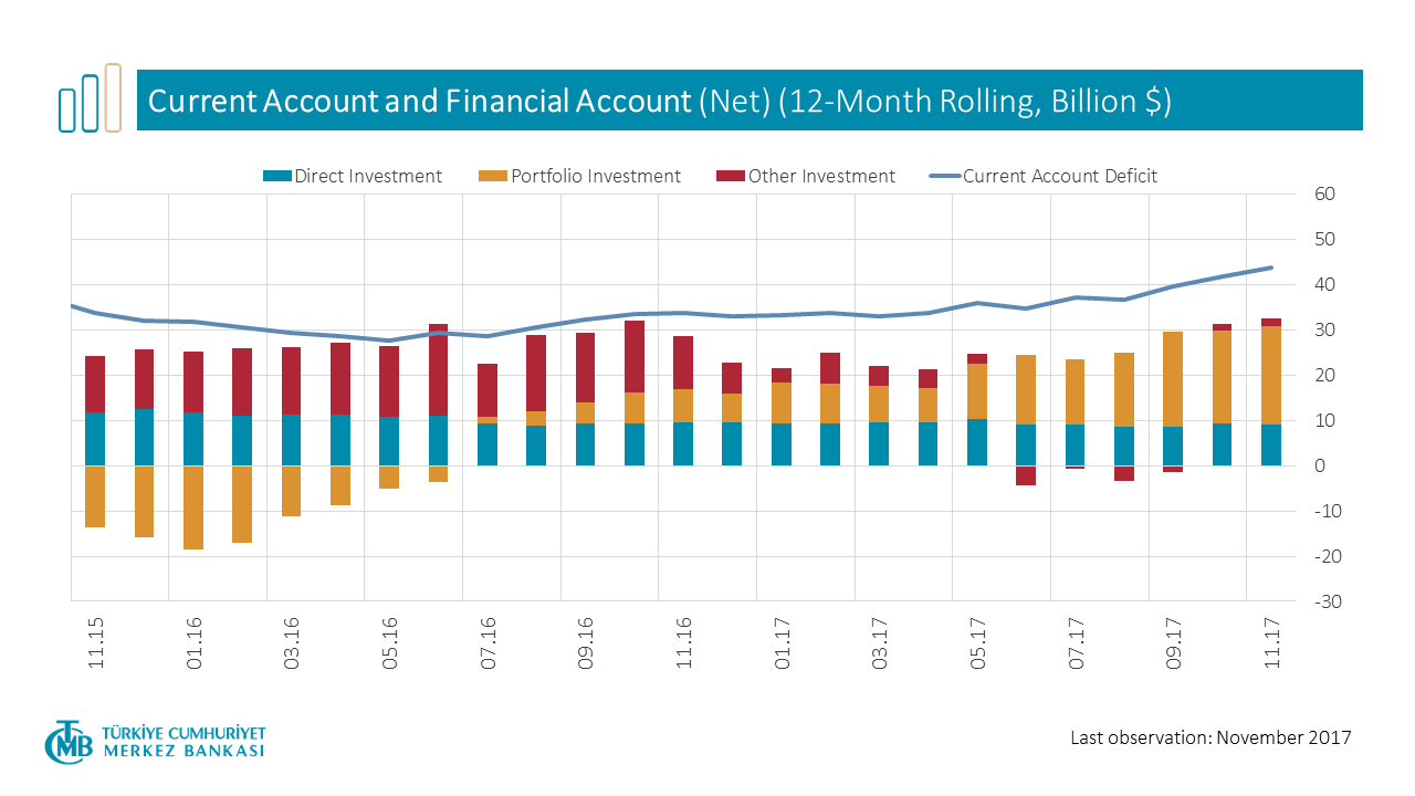 Current Account and Financial Account