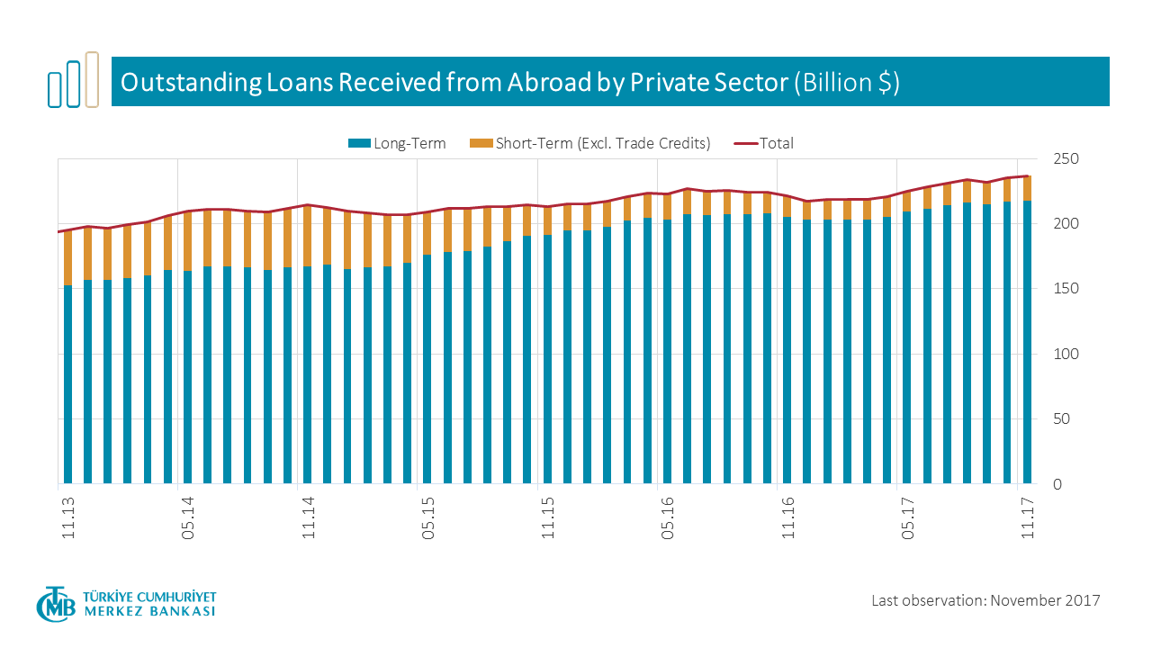 Outstanding Loans Received From Abroad by Private Sector