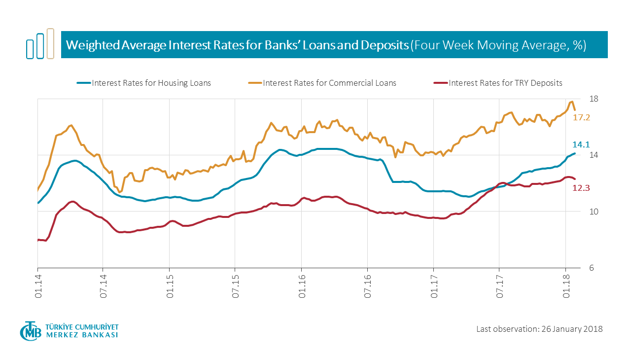 Weighted Average Interest Rates for Banks' Loans and Deposits