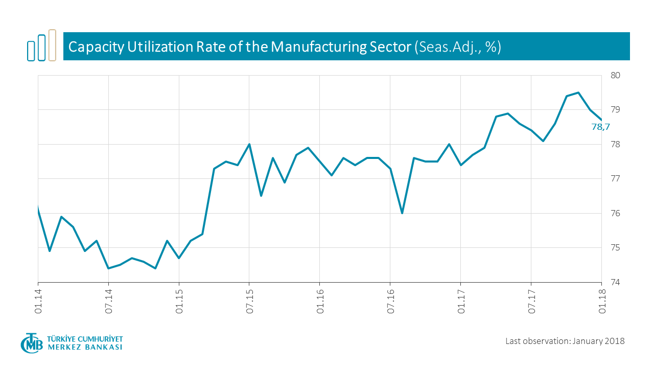 Capacity Utilization Rate of Manufacturing Industry