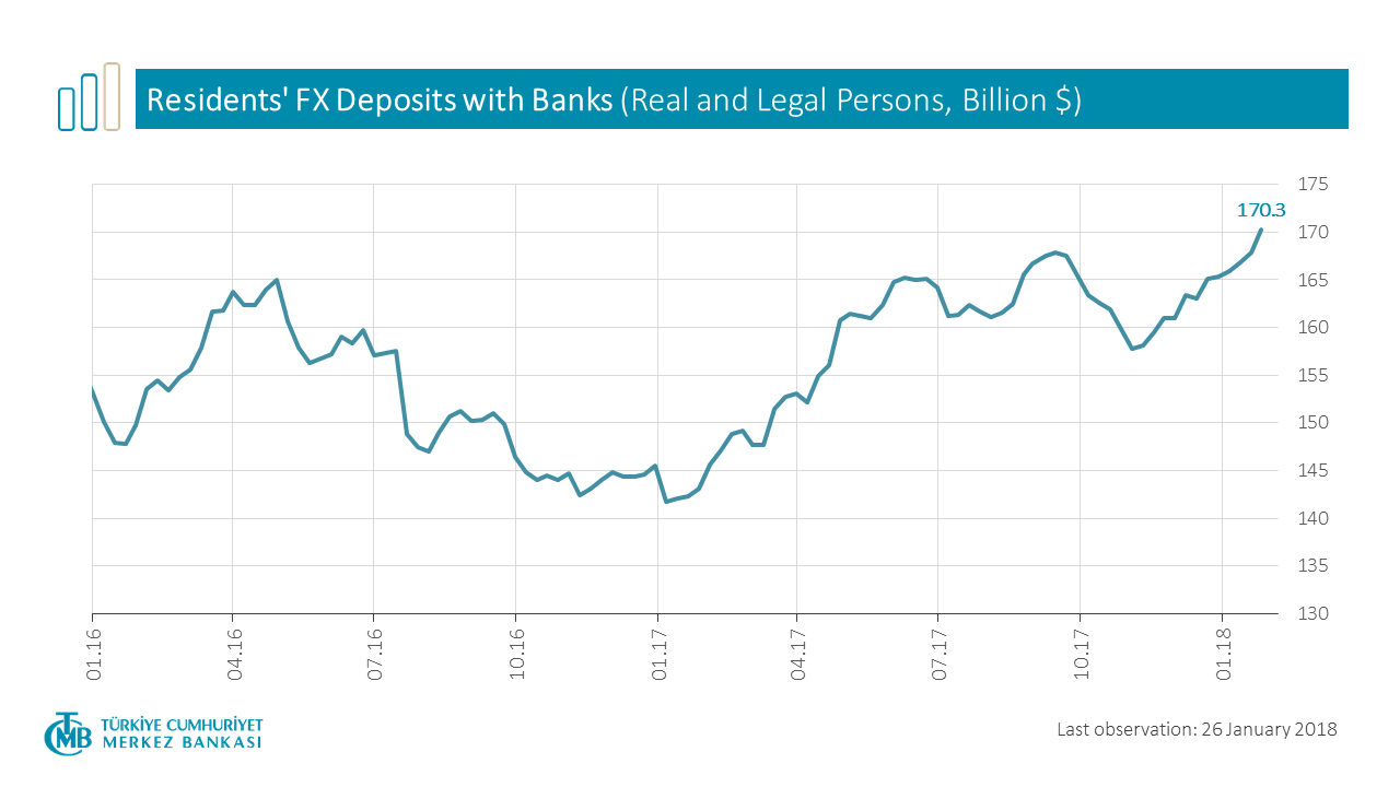 Residents' FX Deposits with Banks