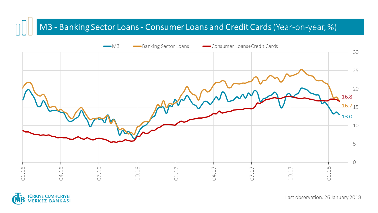 M3 Banking Sector Loans - Consumer Loans and Credit Cards
