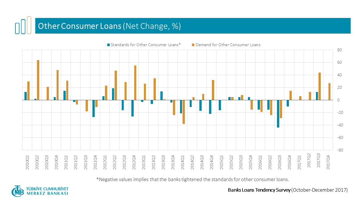 Bank Loans Tendency Survey - Other Consumer Loans