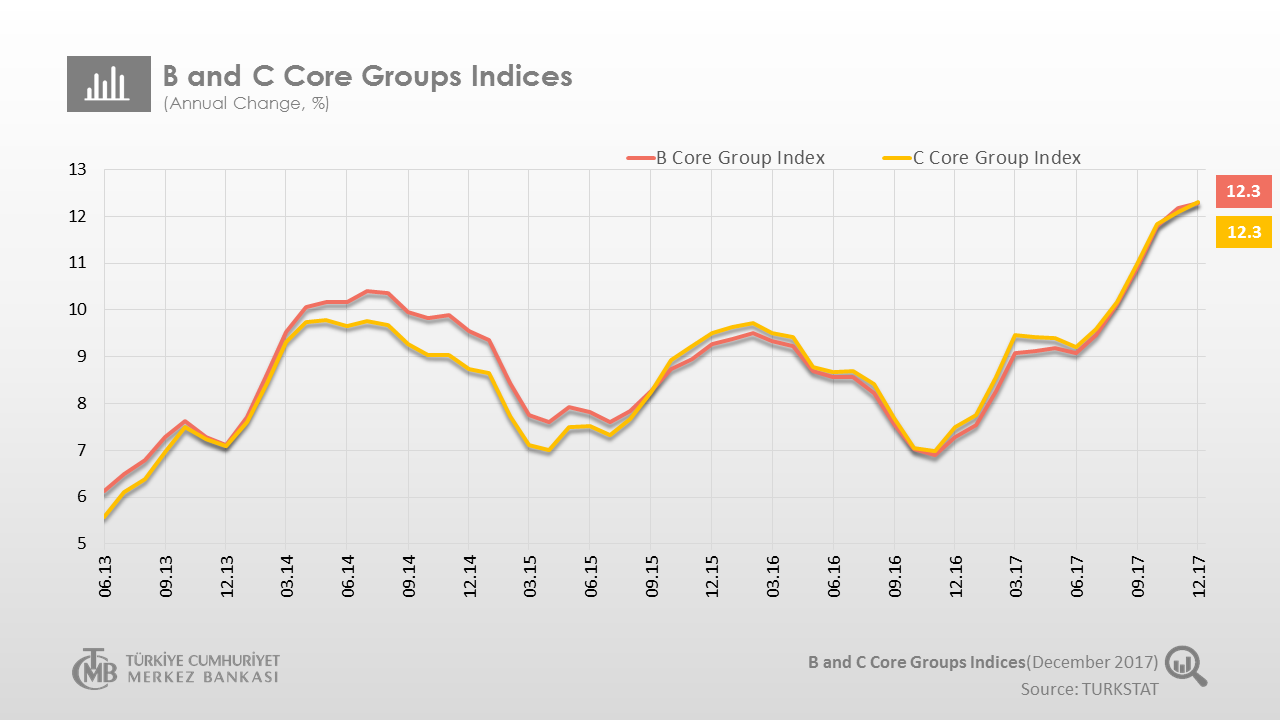 B and C Core Groups Indices