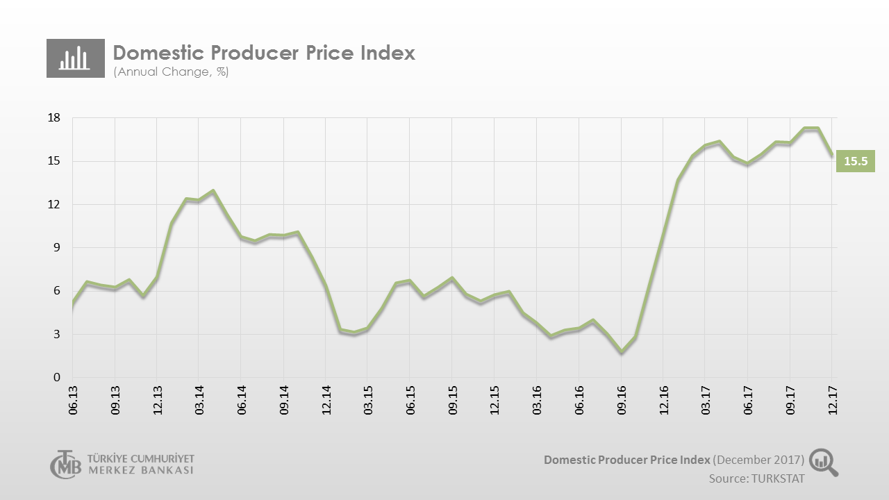 Domestic Producer Price Index