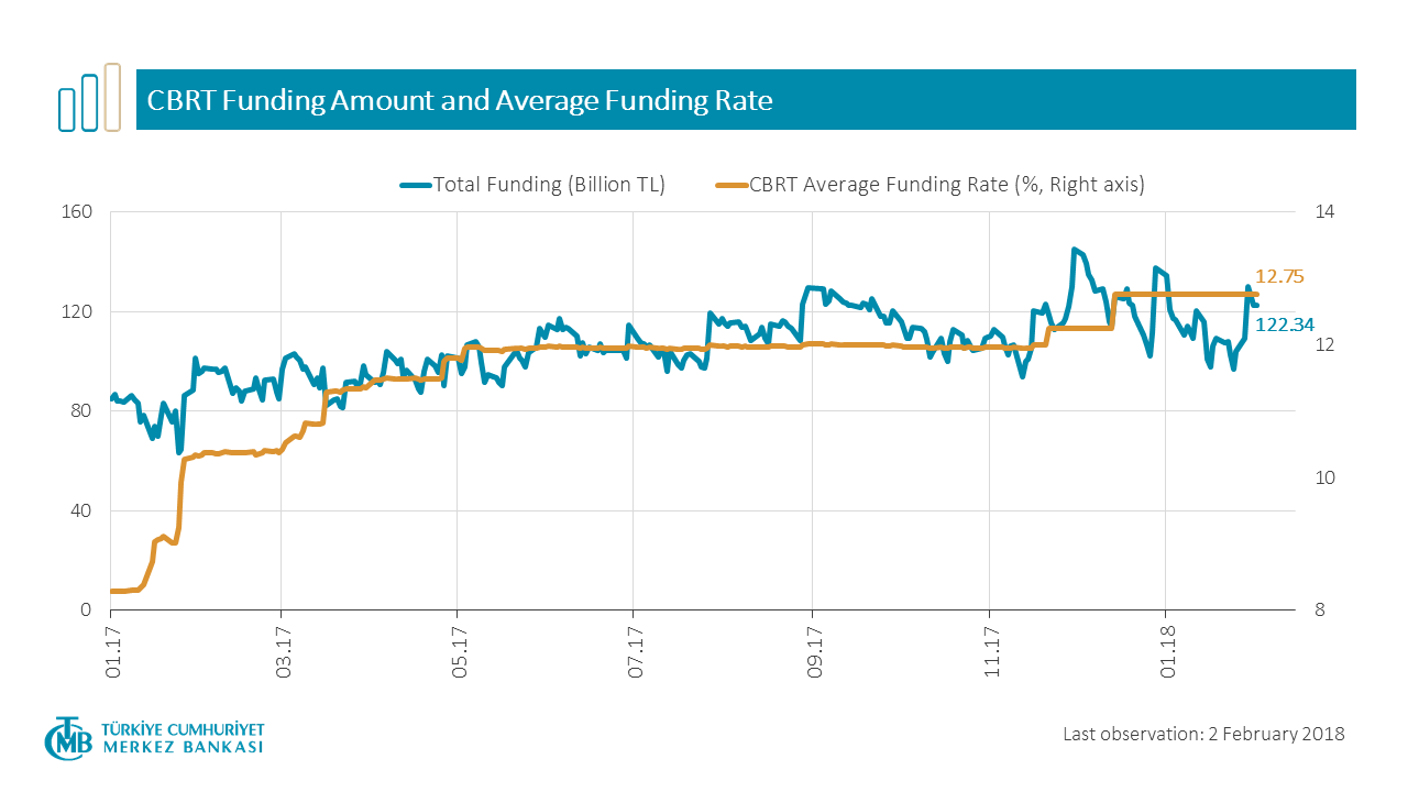 CBRT Funding Amount and Average Funding Rate