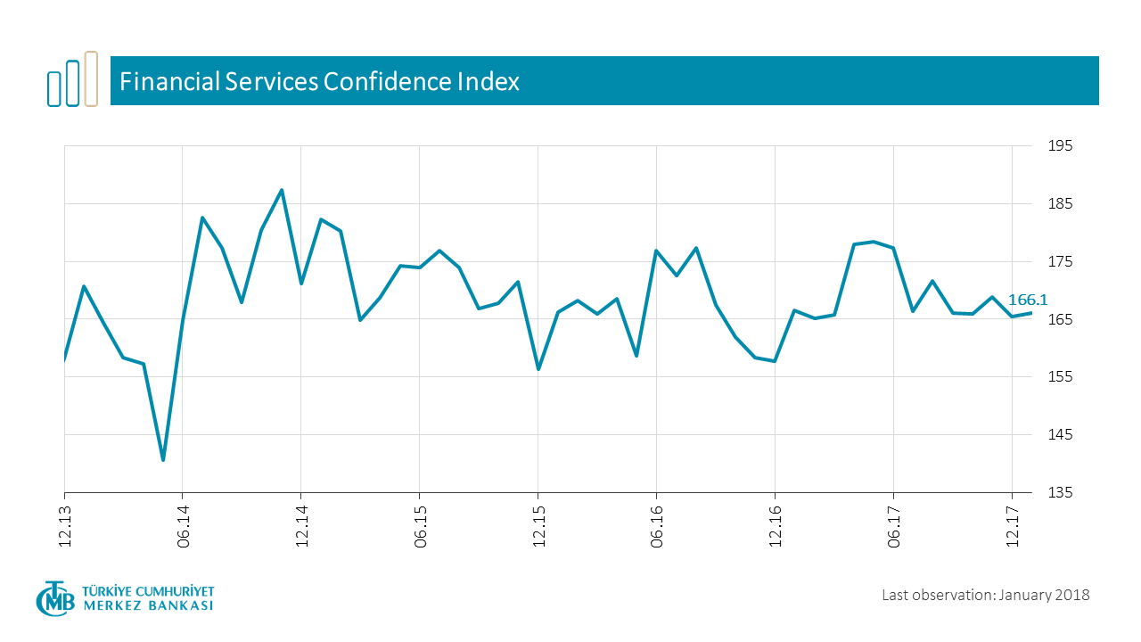 Financial Services Confidence Index